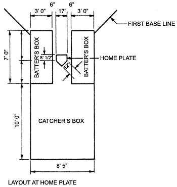 softball home plate