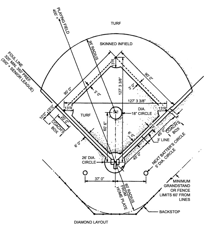 Baseball Diamond Layout With Home Plate And Pitcher S