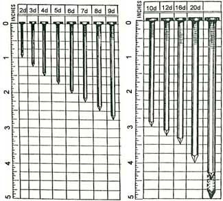 Nail Size Chart |Common Nails Sizes