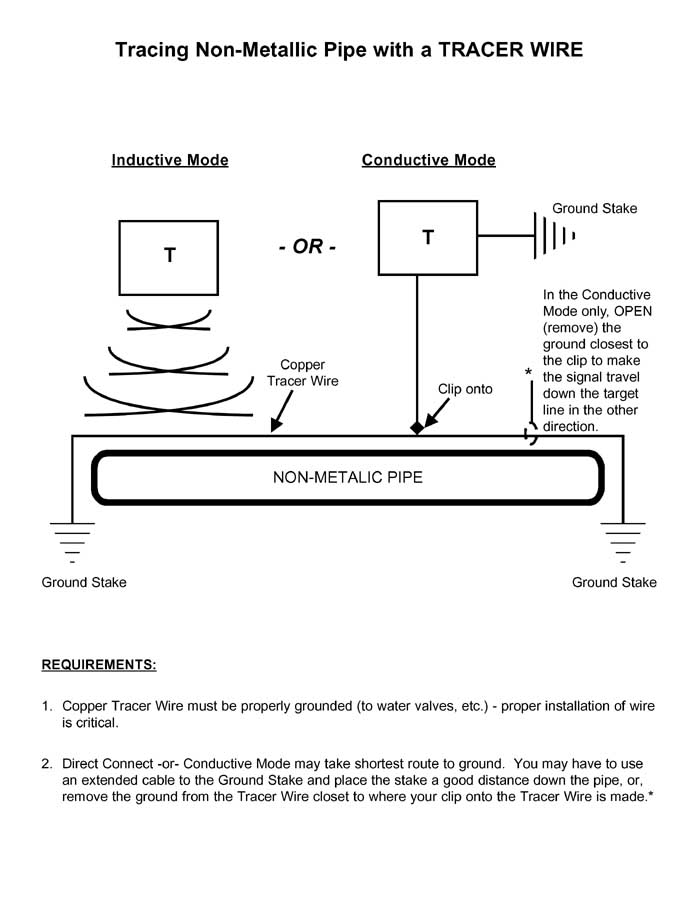 Tracing Non-Metallic Pipe with a Tracer Wire | Construction Work